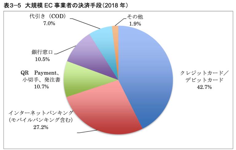 大規模 EC 事業者の決済手段