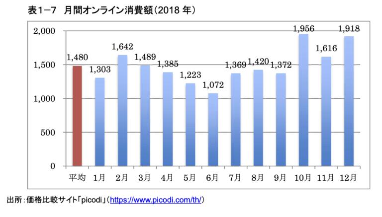 EC月額消費金額(平均)