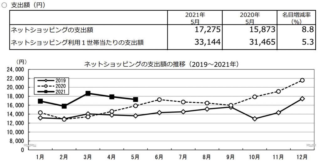 日本EC平均消費金額