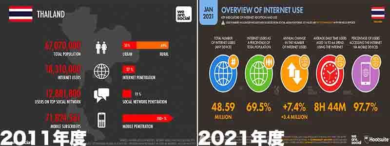 タイで10年間でインターネットユーザーが大きく増加